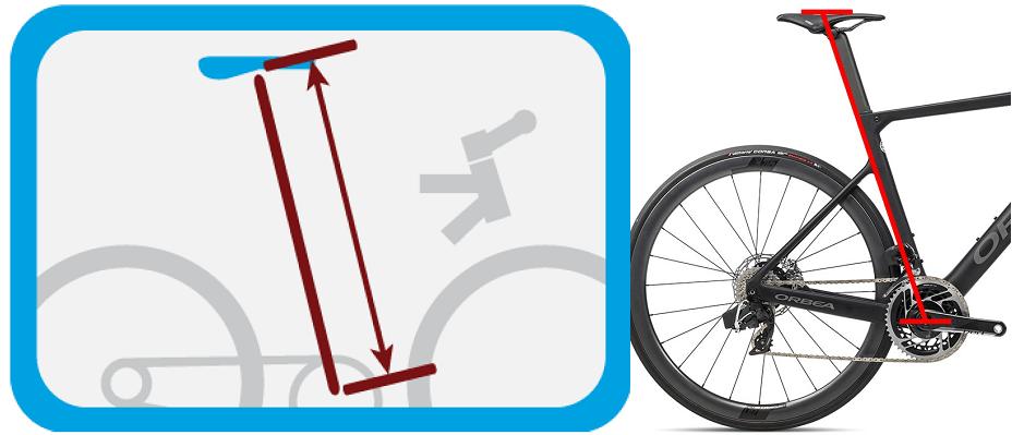 Distancia desde sillín a eje de pedalier