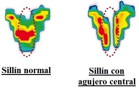 Mapa de calor sillín antiprostático